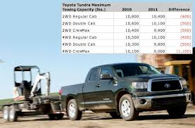 2019 Toyota Tundra Towing Capacity Chart 7 Inventory Management White Paper Toyota Truck Towing