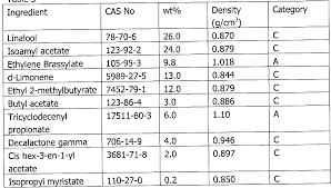 Density Chart Of Materials In G Cm3 Density Chart Of Metals In G Cm3 Metal Density Chart G Cm3