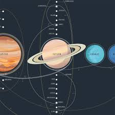 The Chart Of Cosmic Exploration Space Travel Hubble Space