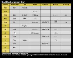 Shaft Flex Chart Coladot
