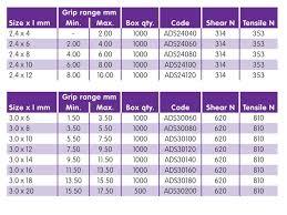Rivet Grip Range Chart Metric Www Bedowntowndaytona Com