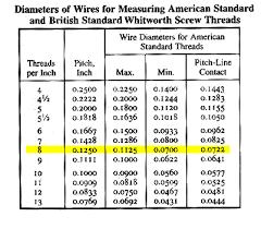 Machinerys Handbook 7 Measuring Over Wires