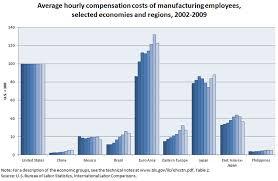 Chinese Wage Inflation Chart Manufacturing In China U S Bureau Of Labor Statistics