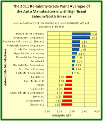 Auto On Info The Updated 2011 Reliability Grade Point