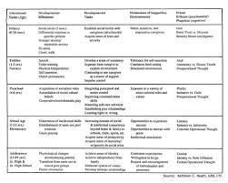 Child Social Development Chart Developmental Ages And Stages