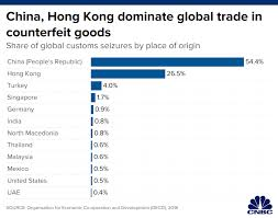 Free Patent Claim Chart Generator How Us Small Businesses Are Fighting Counterfeiting In China