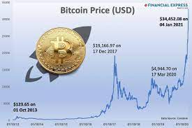 Live bitcoin prices from all markets and btc coin market capitalization. The Dizzy Bitcoin Price Rise Time To Get Rich Quick Or Get Out The Financial Express
