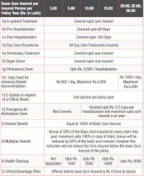 Apollo Munich Optima Restore Premium Chart Pdf Apollo Munich Optima Restore Policy Review 13 Benefits