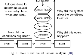 Events And Causal Factors Chart Example Comparison Of Some Selected Methods For Accident