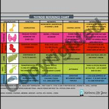 Thyroid Chart Thyroid Reference Chart