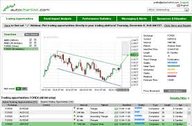 Stock Market Pattern Recognition Software Gorgeous FX Tools Which Forex Trading Tools Are The Best For 48