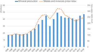 Nickel Metal Value Chart Canadian Mineral Production Natural Resources Canada
