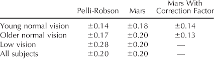 Pelli Robson Chart Repeatability Of The Pelli Robson And Mars Tests For All