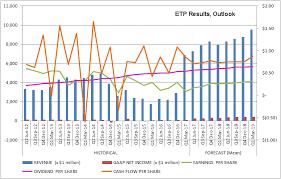 Etp Stock Quote