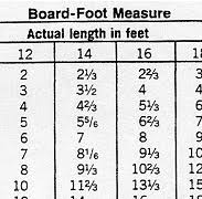 Lumber Tables Board Foot Measure Conversion Tables Lumber