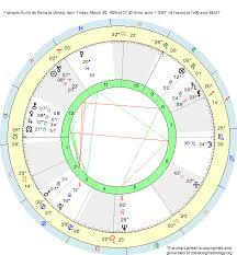 Aries Birth Chart Birth Chart François Duhil De Benaze Aries Zodiac Sign