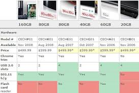 Ps3 Versions Chart Lets Review All The Ps3 Skus Engadget