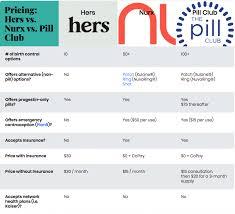 Hers Vs Nurx Vs Pill Club Comparing Online Birth Control