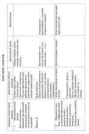 Отчет по практике на логопункте в детском саду Кафе Бобёр Ставрополь По отчет о практике повара в детском саду практики такой возможности уже не будет Отчет по практике на логопункте в детском саду файл 1 Отчет по Учет