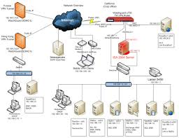 collection network diagram firewall pictures   diagramsvpn network diagram examples photo album diagrams