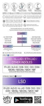 Ehrlich Test Kit Chart Lsd Dual Sin Test Kit Hofmann Ehrlich Reagent