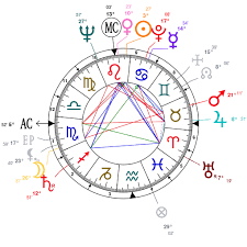 Nicki Minaj Birth Chart Astrology And Natal Chart Of Stanley Kubrick Born On 1928 07 26