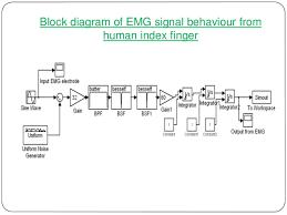 emg block diagram ppt emg auto wiring diagram database block diagram of emg the wiring diagram on emg block diagram ppt