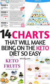 Keto Chart Printable Keto Charts That Will Make Losing Weight Easier On The