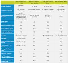 Water Filtration Comparison Chart Compare Water Softeners Water Softener Brands