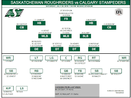Stampeders Depth Chart Riders Release Depth Chart For Saturdays Game Against