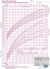 Birth Length Chart Baby And Toddler Growth Charts For Girls Myria