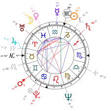 Shakira Birth Chart Astrology And Natal Chart Of Martin Luther King Born On