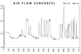 mass air flow sensor testing p p system lean mdh motors maf signal volts after repair pic 2