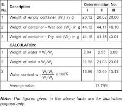 Moisture Content Determining Water Content In Soil Oven Drying Method