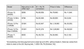 Apple iPhone 12 India vs US prices: Here's how much you may save - Latest  News