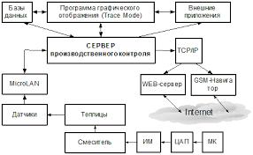 Дипломная работа Распределенная автоматизированная система  Дипломная работа Распределенная автоматизированная система управления ru
