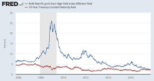 Bond Market Today Chart How The Scariest Chart In Financial Markets Ignores This