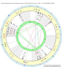 Leo Birth Chart Birth Chart British Septuplets Leo Zodiac Sign Astrology