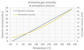 Liquid Ammonia Density Chart Ammonia Dynamic And Kinematic Viscosity