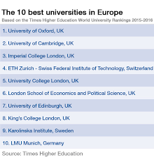 these are the top 10 universities in europe world economic forum uk institutions take the top three spots the university of oxford d the best european university an overall score of 94 2 followed by the