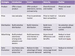 product life cycle essay product life cycle graph pictures to pin  product life cycle stages and strategies marketing portfolio plc strategies table