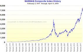 Nasdaq Index Chart History