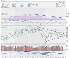 Energy Starts To Leak Oil Dont Ignore This Chart