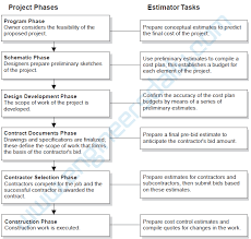 How To Prepare An Estimate The Role Of Estimating In The Construction Industry