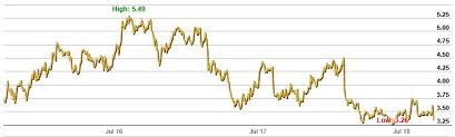 Stock Market Charts And Graphs Australian Stock Market Asx Charts Shareswatch Australia