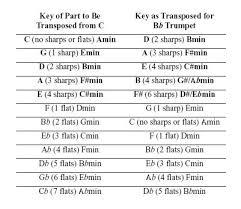 27 True Concert Key Transposition Chart