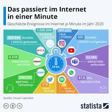 Infografik: Das passiert im Internet in einer Minute