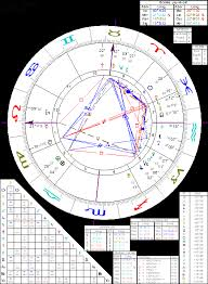 Astrology Of Edgar Cayce With Horoscope Chart Quotes