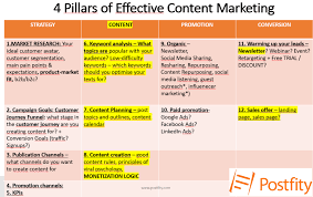Content Marketing Strategy This Is Why Your Content Marketing Strategy Is Not Working