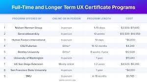 Ux Designer Salary San Diego Top Ux Certification Programs For Ux Design Professionals